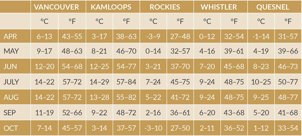 temperature chart Canadian destinations
